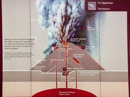 Διατομή ενός ηφαιστείου